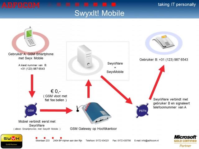 SwyxIt! mobile op basis van GSM