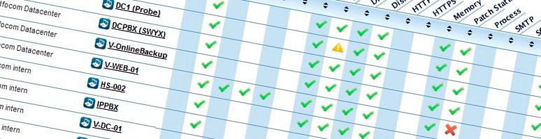 Continue proactieve monitoring van uw complete ICT omgeving
